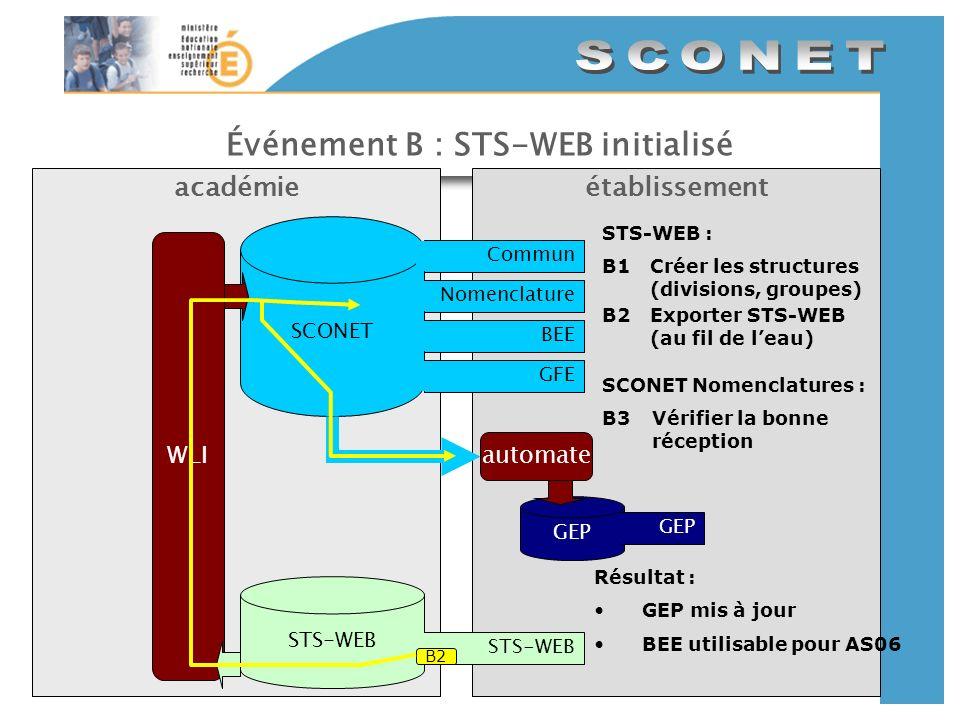Événement B : STS-WEB initialisé établissementacadémie SCONET CommunNomenclatureBEEGFE GEP automate STS-WEB WLI STS-WEB : B1Créer les structures (divi