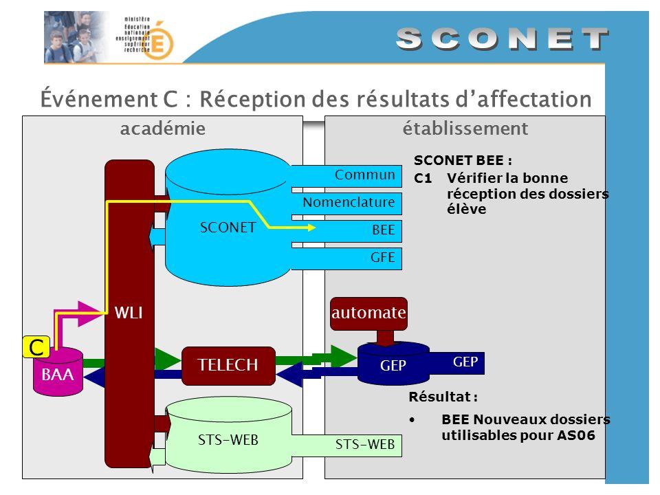 Événement C : Réception des résultats daffectation établissementacadémie SCONET CommunNomenclatureBEEGFE GEP automate STS-WEB BAA TELECH WLI SCONET BE