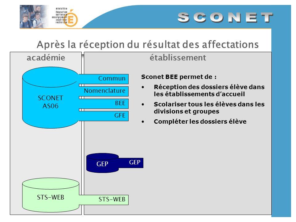 Après la réception du résultat des affectations établissementacadémie SCONET AS06 CommunNomenclatureBEEGFE GEP STS-WEB Sconet BEE permet de : Réceptio
