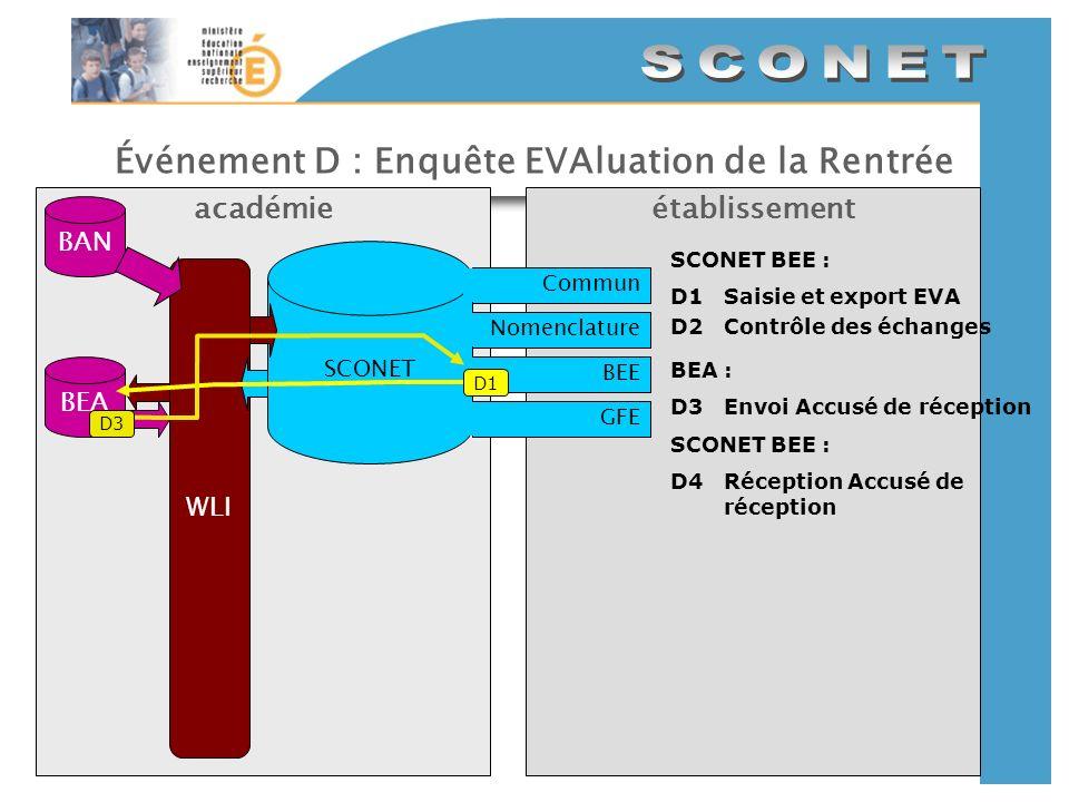 Événement D : Enquête EVAluation de la Rentrée établissementacadémie SCONET CommunNomenclatureBEEGFE BAN WLI SCONET BEE : D1Saisie et export EVA D2Con