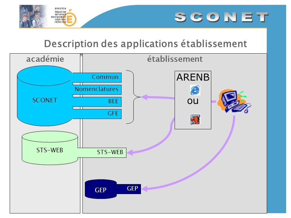 Description des applications établissement établissementacadémie GEP STS-WEB ARENB ou SCONET CommunNomenclaturesBEEGFE