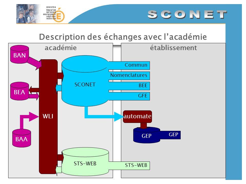 Description des échanges avec lacadémie établissementacadémie SCONET CommunNomenclaturesBEEGFE BAN GEP automate STS-WEB BAA WLI BEA