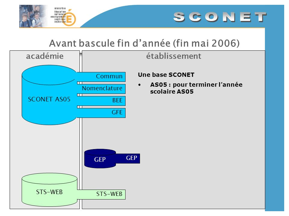 Avant bascule fin dannée (fin mai 2006) établissementacadémie SCONET AS05 CommunNomenclatureBEEGFE GEP STS-WEB Une base SCONET AS05 : pour terminer la