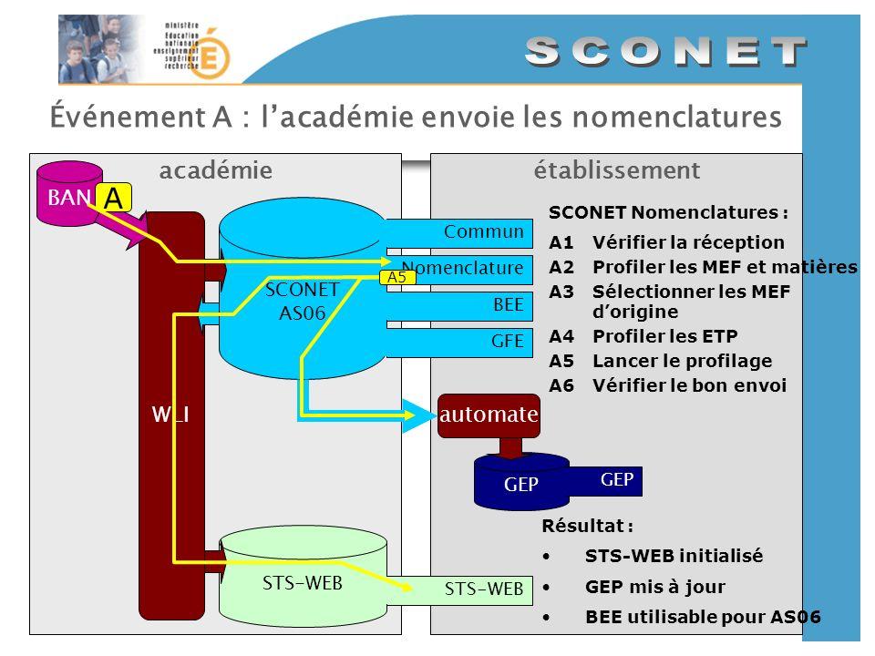 Événement A : lacadémie envoie les nomenclatures établissementacadémie SCONET AS06 CommunNomenclatureBEEGFE BAN GEP automate STS-WEB WLI A SCONET Nome
