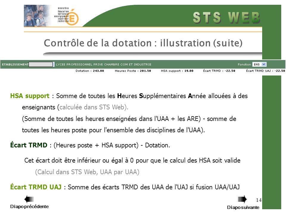Diapo précédente Diapo suivante 14 Contrôle de la dotation : illustration (suite) HSA support : Somme de toutes les Heures Supplémentaires Année allou