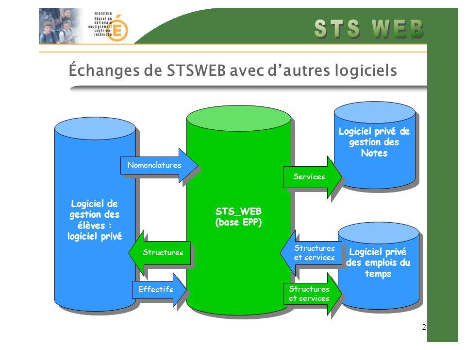 2 Échanges de STSWEB avec dautres logiciels STS_WEB (base EPP) STS_WEB (base EPP) Logiciel de gestion des élèves : logiciel privé Logiciel privé des emplois du temps Logiciel privé de gestion des Notes Structures Effectifs Structures et services Services Nomenclatures