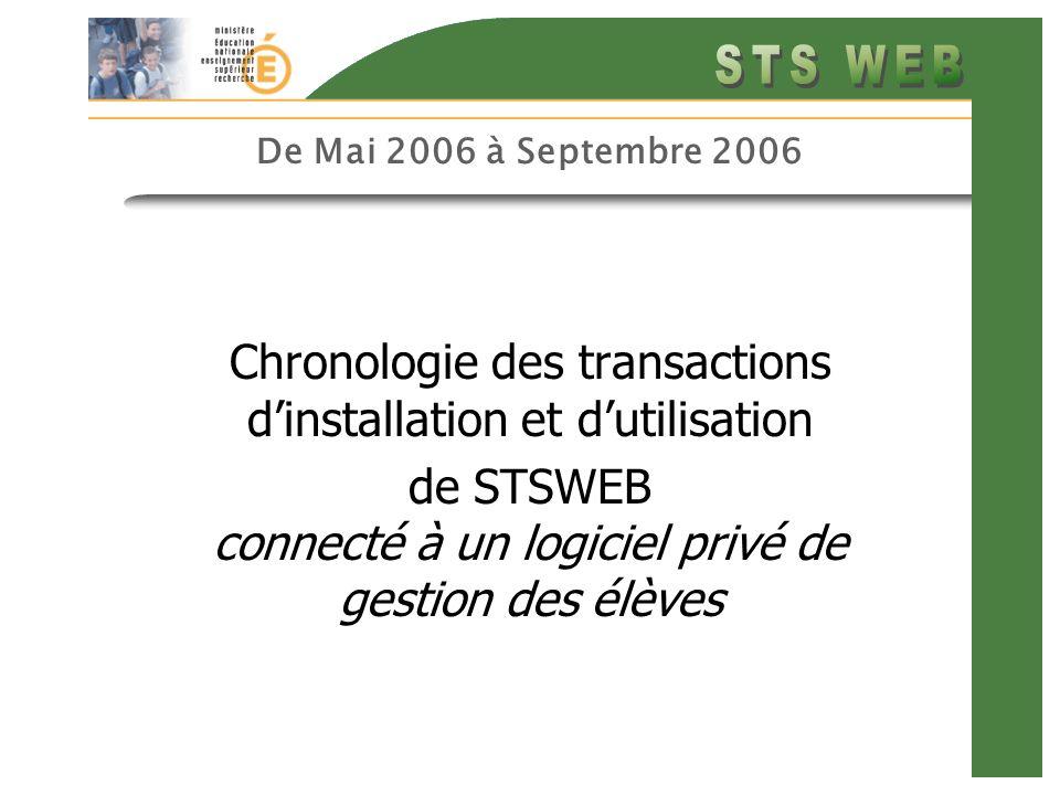 De Mai 2006 à Septembre 2006 Chronologie des transactions dinstallation et dutilisation de STSWEB connecté à un logiciel privé de gestion des élèves