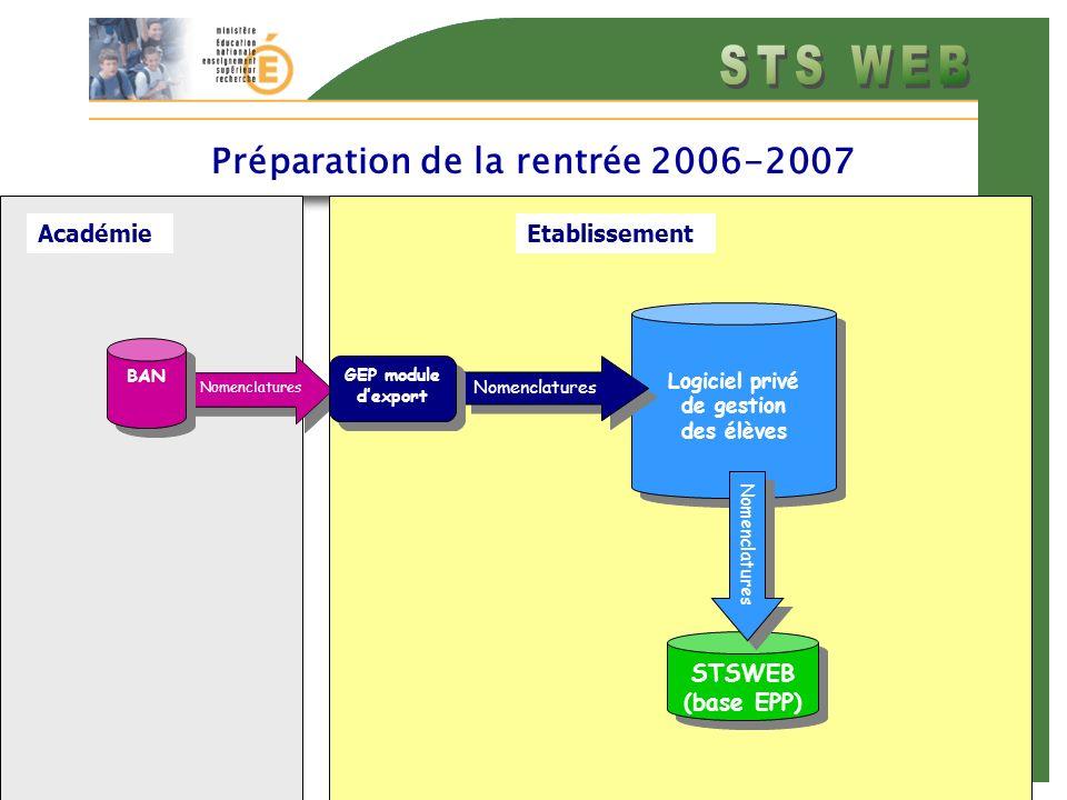 AcadémieEtablissement Préparation de la rentrée 2006-2007 Nomenclatures BAN STSWEB (base EPP) STSWEB (base EPP) Logiciel privé de gestion des élèves Nomenclatures GEP module dexport Nomenclatures