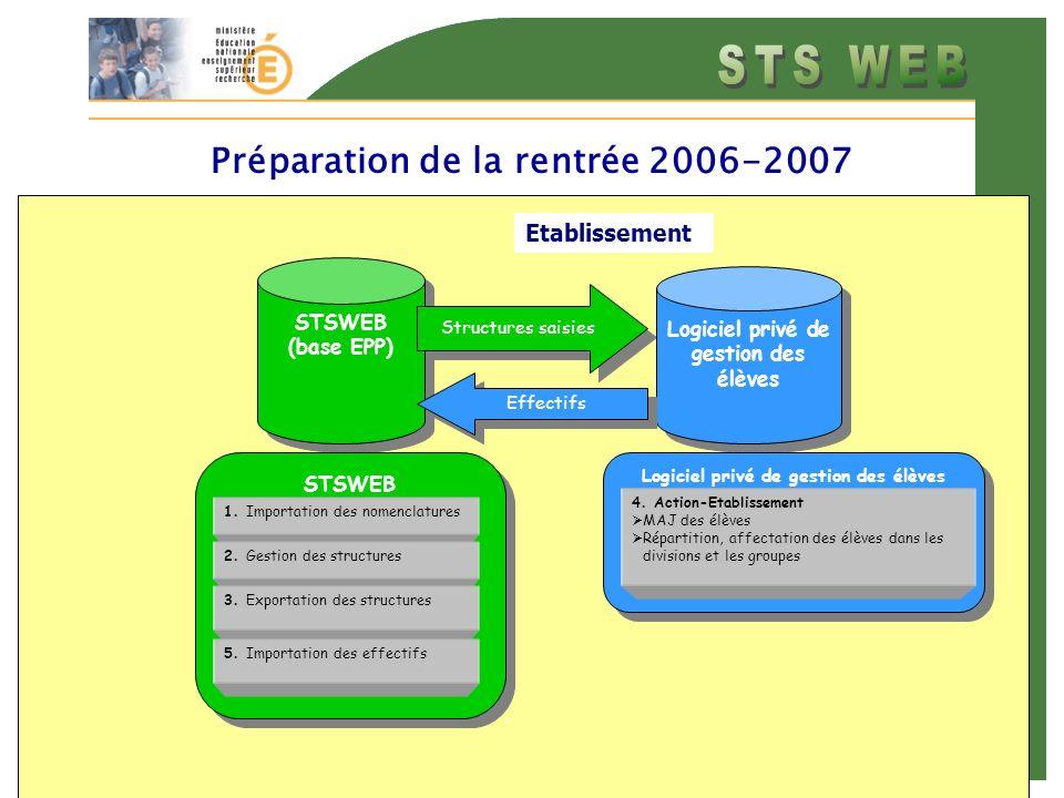 Etablissement Préparation de la rentrée 2006-2007 STSWEB (base EPP) STSWEB (base EPP) Structures saisies Logiciel privé de gestion des élèves 4.