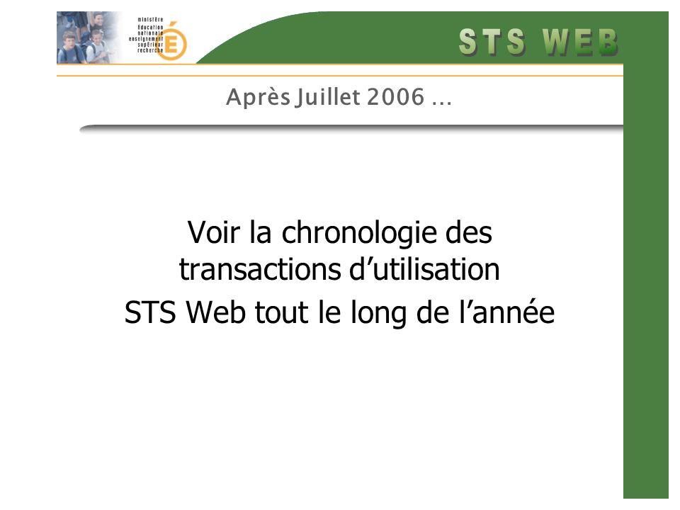 Après Juillet 2006 … Voir la chronologie des transactions dutilisation STS Web tout le long de lannée