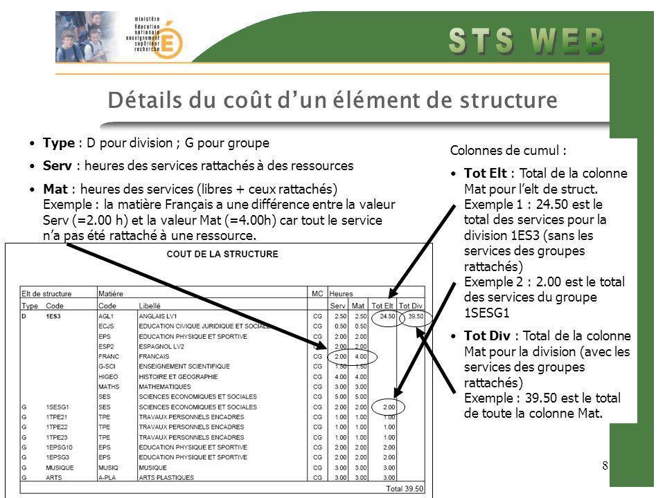 8 Détails du coût dun élément de structure Type : D pour division ; G pour groupe Serv : heures des services rattachés à des ressources Mat : heures d