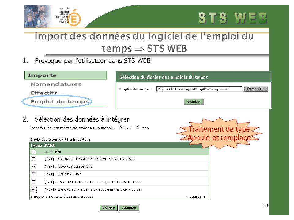 11 Import des données du logiciel de lemploi du temps STS WEB 1.Provoqué par lutilisateur dans STS WEB 2.Sélection des données à intégrer Traitement de type Annule et remplace