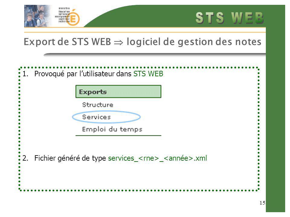 15 Export de STS WEB logiciel de gestion des notes 1.Provoqué par lutilisateur dans STS WEB 2.Fichier généré de type services_ _.xml