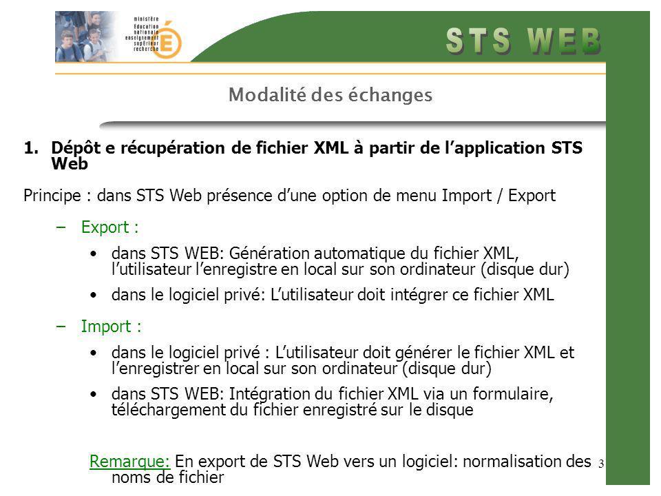 3 Modalité des échanges 1.Dépôt e récupération de fichier XML à partir de lapplication STS Web Principe : dans STS Web présence dune option de menu Import / Export –Export : dans STS WEB: Génération automatique du fichier XML, lutilisateur lenregistre en local sur son ordinateur (disque dur) dans le logiciel privé: Lutilisateur doit intégrer ce fichier XML –Import : dans le logiciel privé : Lutilisateur doit générer le fichier XML et lenregistrer en local sur son ordinateur (disque dur) dans STS WEB: Intégration du fichier XML via un formulaire, téléchargement du fichier enregistré sur le disque Remarque: En export de STS Web vers un logiciel: normalisation des noms de fichier