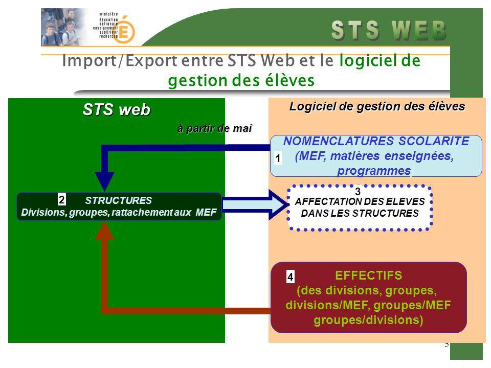 5 Import/Export entre STS Web et le logiciel de gestion des élèves Logiciel de gestion des élèves AFFECTATION DES ELEVES DANS LES STRUCTURES STS web NOMENCLATURES SCOLARITE (MEF, matières enseignées, programmes) EFFECTIFS (des divisions, groupes, divisions/MEF, groupes/MEF groupes/divisions) à partir de mai 1 3 4 STRUCTURES Divisions, groupes, rattachement aux MEF 2