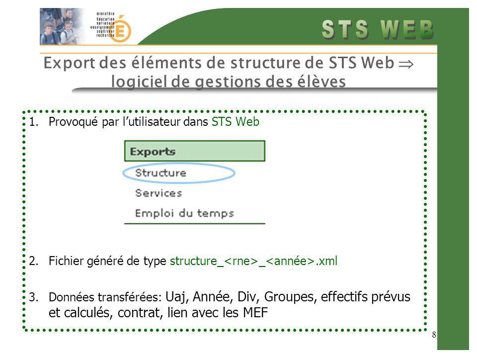 8 Export des éléments de structure de STS Web logiciel de gestions des élèves 1.Provoqué par lutilisateur dans STS Web 2.Fichier généré de type structure_ _.xml 3.Données transférées: Uaj, Année, Div, Groupes, effectifs prévus et calculés, contrat, lien avec les MEF