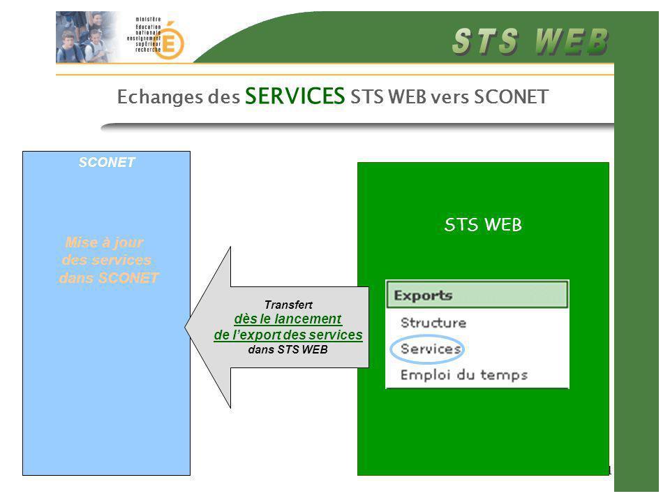 11 Echanges des SERVICES STS WEB vers SCONET SCONET Mise à jour des services dans SCONET STS WEB Transfert dès le lancement de lexport des services dans STS WEB
