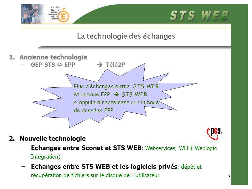 3 La technologie des échanges Plus déchanges entre STS WEB et la base EPP STS WEB s appuie directement sur la base de données EPP 1.Ancienne technologie –GEP-STS EPP Télé2P 2.Nouvelle technologie –Echanges entre Sconet et STS WEB : Webservices, WLI ( Weblogic Intégration) –Echanges entre STS WEB et les logiciels privés : dépôt et récupération de fichiers sur le disque de l utilisateur