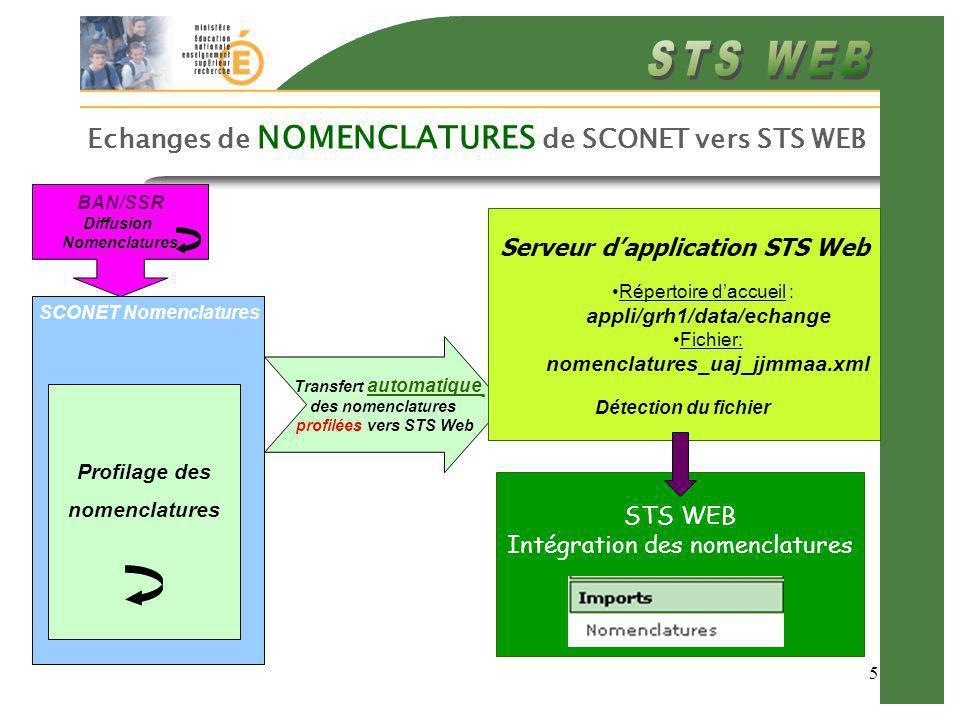 5 Echanges de NOMENCLATURES de SCONET vers STS WEB BAN/SSR Diffusion Nomenclatures SCONET Nomenclatures Transfert automatique des nomenclatures profil