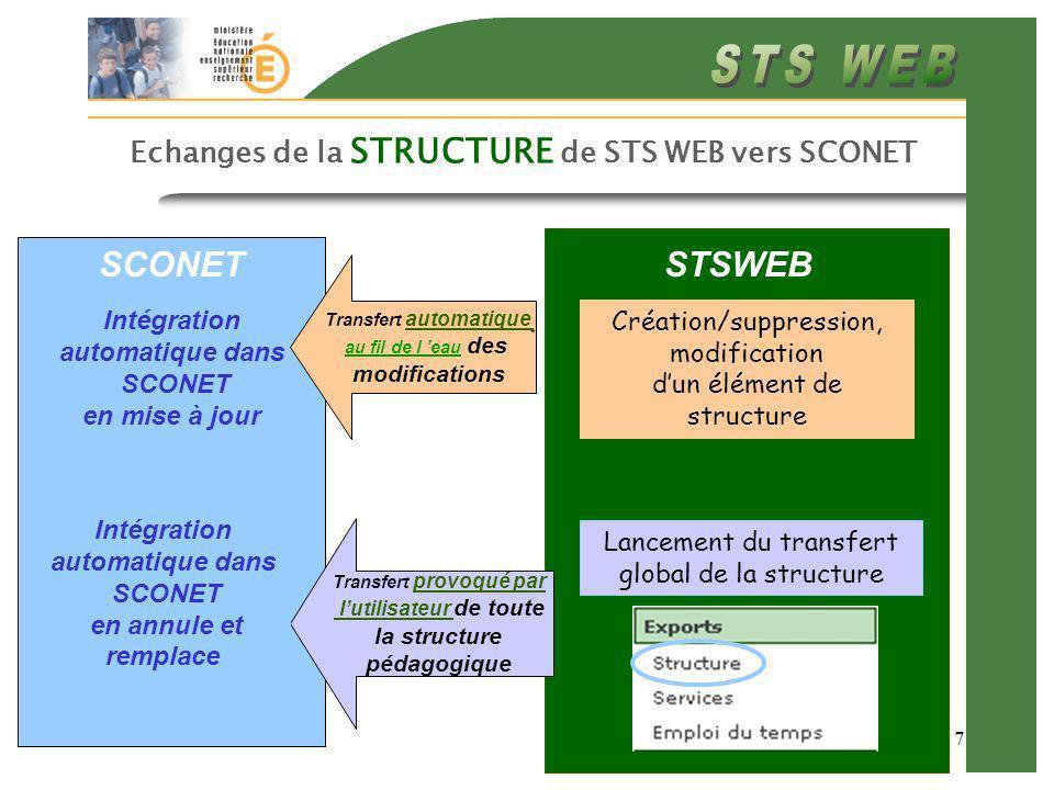 7 Echanges de la STRUCTURE de STS WEB vers SCONET STSWEB SCONET Création/suppression, modification dun élément de structure Transfert provoqué par lut