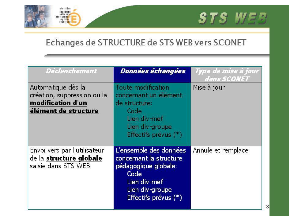 19 Échanges Logiciels demploi du temps STS WEB Procédure standard de circuit entre STS WEB et le logiciel demploi du temps: 1- Export de STS WEB vers le logiciel : Division-matière-MEF-Programme… 2- Dans le logiciel: correspondance entre les matières existantes dans le logiciel et les matières nationales issues de STS WEB (via les nomenclatures) 3- Import dans STS WEB des données issues du logiciel STS WEB intègre des services hors programme matières qui ne sont pas au programme dun MEF (si ces matières sont issues des nomenclatures nationales) Les services pour lesquels la matière nest pas issue des nomenclatures nationales sont rejetés par STSWEB les groupes rattachés à une division non connue dans STS sont rejetés