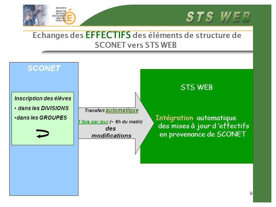 9 Echanges des EFFECTIFS des éléments de structure de SCONET vers STS WEB STS WEB Intégration automatique des mises à jour d effectifs en provenance d