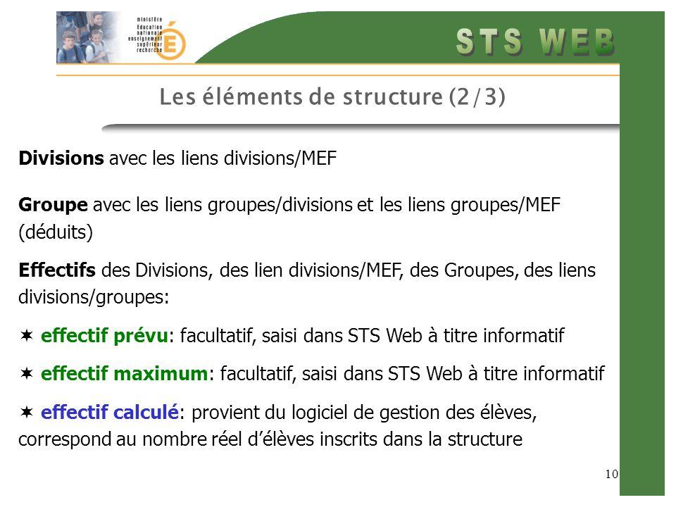 10 Les éléments de structure (2/3) Divisions avec les liens divisions/MEF Groupe avec les liens groupes/divisions et les liens groupes/MEF (déduits) Effectifs des Divisions, des lien divisions/MEF, des Groupes, des liens divisions/groupes: effectif prévu: facultatif, saisi dans STS Web à titre informatif effectif maximum: facultatif, saisi dans STS Web à titre informatif effectif calculé: provient du logiciel de gestion des élèves, correspond au nombre réel délèves inscrits dans la structure
