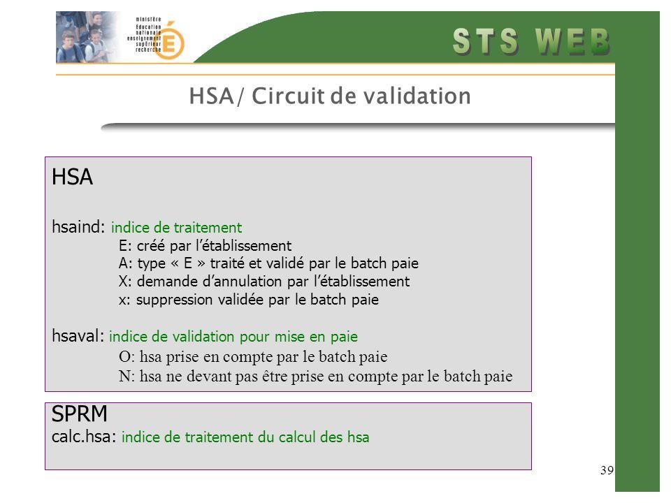 39 HSA/ Circuit de validation HSA hsaind: indice de traitement E: créé par létablissement A: type « E » traité et validé par le batch paie X: demande dannulation par létablissement x: suppression validée par le batch paie hsaval: indice de validation pour mise en paie O: hsa prise en compte par le batch paie N: hsa ne devant pas être prise en compte par le batch paie SPRM calc.hsa: indice de traitement du calcul des hsa