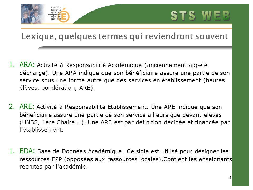 4 Lexique, quelques termes qui reviendront souvent 1.ARA: Activité à Responsabilité Académique (anciennement appelé décharge).