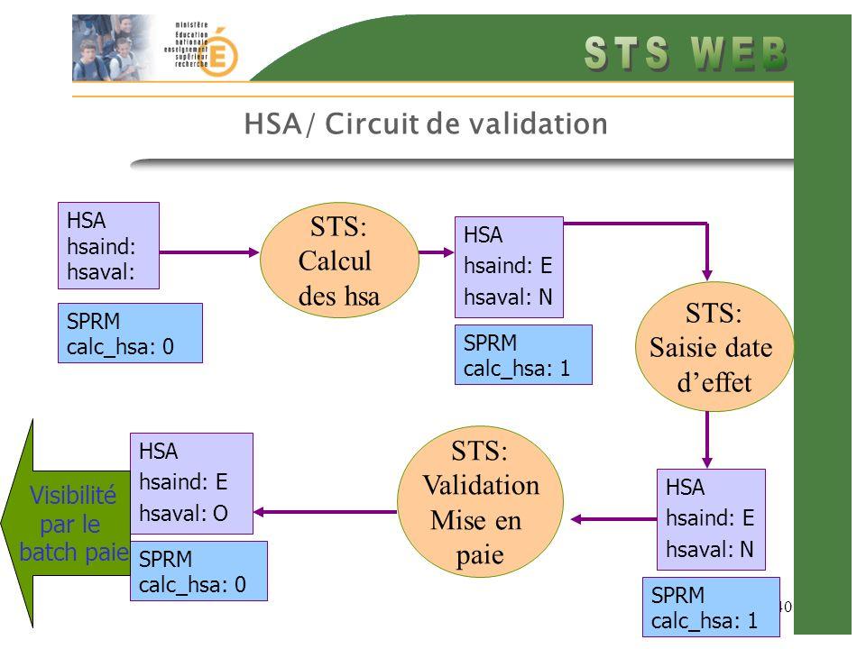 40 HSA/ Circuit de validation HSA hsaind: hsaval: STS: Saisie date deffet HSA hsaind: E hsaval: N STS: Calcul des hsa SPRM calc_hsa: 0 HSA hsaind: E hsaval: N SPRM calc_hsa: 1 SPRM calc_hsa: 1 STS: Validation Mise en paie HSA hsaind: E hsaval: O SPRM calc_hsa: 0 Visibilité par le batch paie