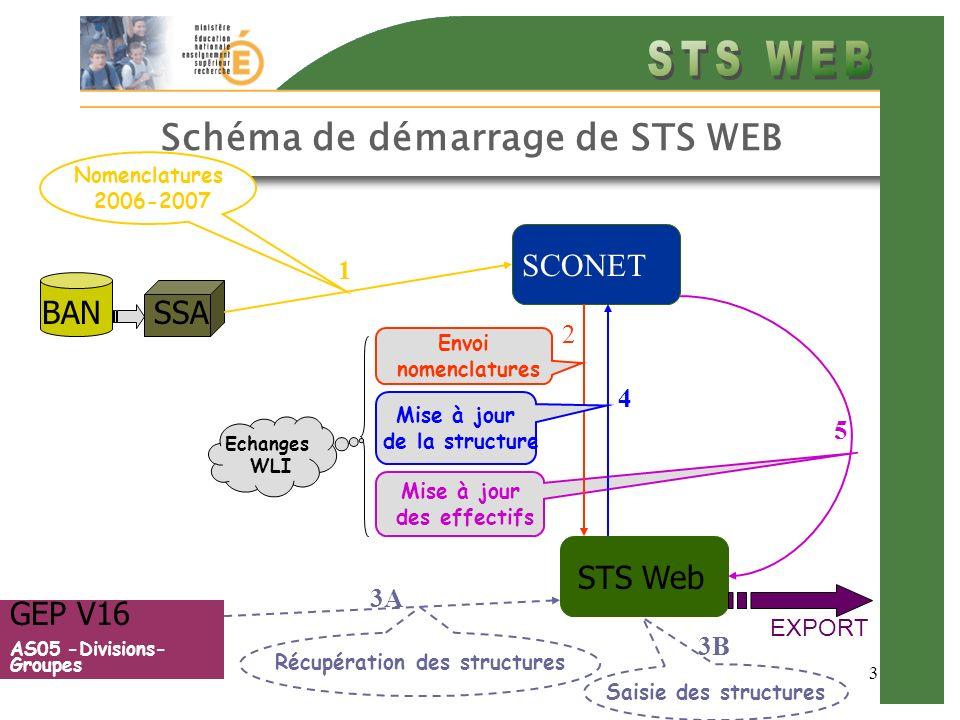 Diffusion Nationale TOULOUSE -Mars 2006 STS Chronologie des étapes de démarrage