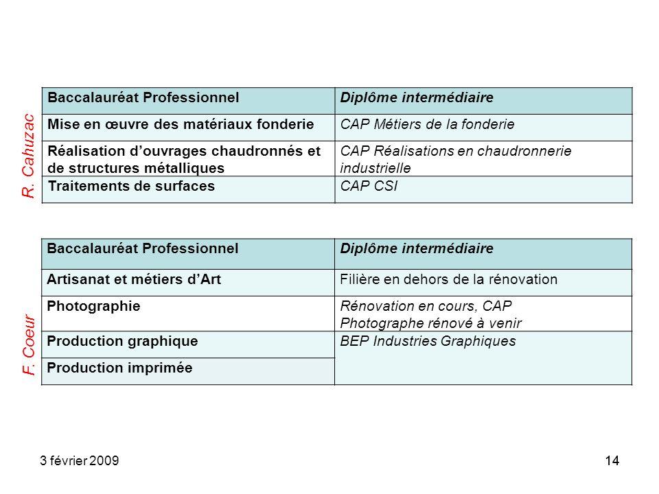 143 février 200914 Baccalauréat ProfessionnelDiplôme intermédiaire Mise en œuvre des matériaux fonderieCAP Métiers de la fonderie Réalisation douvrage