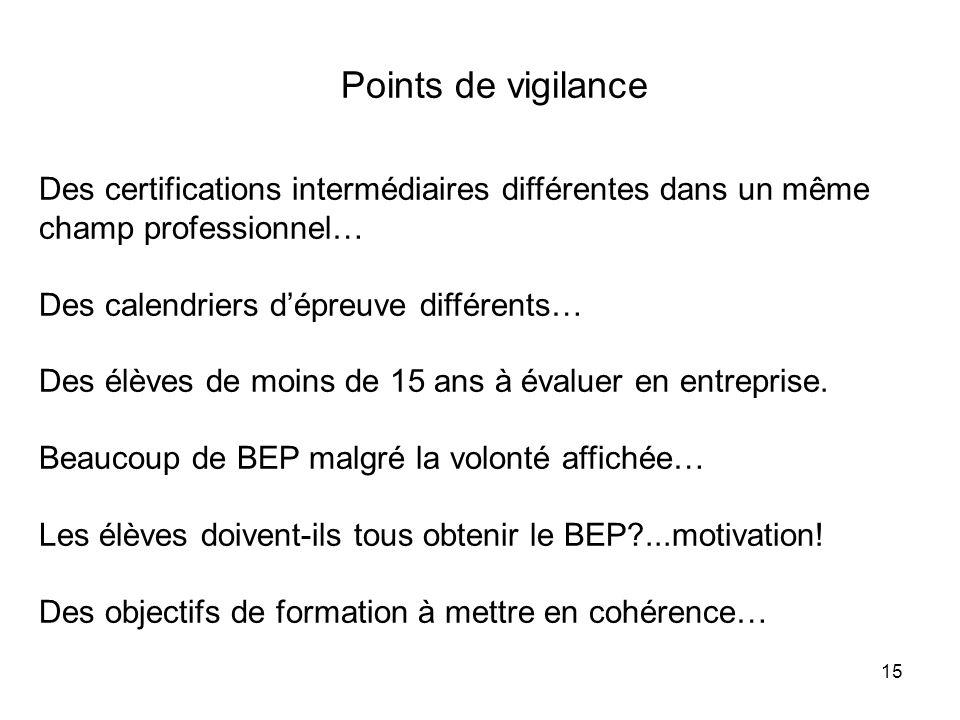 15 Points de vigilance Des certifications intermédiaires différentes dans un même champ professionnel… Des calendriers dépreuve différents… Des élèves
