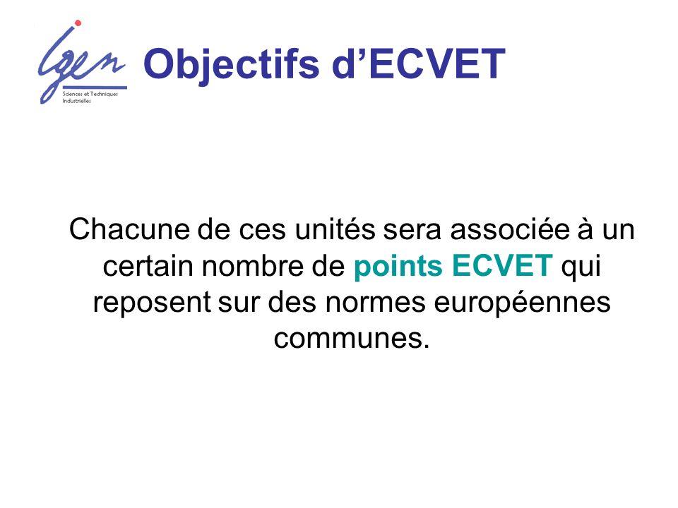 Objectifs dECVET Chacune de ces unités sera associée à un certain nombre de points ECVET qui reposent sur des normes européennes communes.