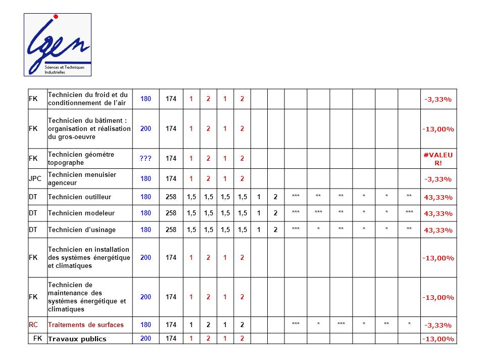 FK Technicien du froid et du conditionnement de lair 1801741212 -3,33% FK Technicien du bâtiment : organisation et réalisation du gros-oeuvre 2001741212 -13,00% FK Technicien géomètre topographe 1741212 #VALEU R.