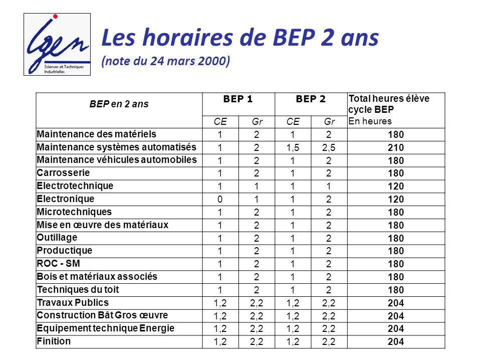 BEP en 2 ans BEP 1 BEP 2 Total heures élève cycle BEP En heures CEGrCEGr Maintenance des matériels 1212180 Maintenance systèmes automatisés 121,52,521