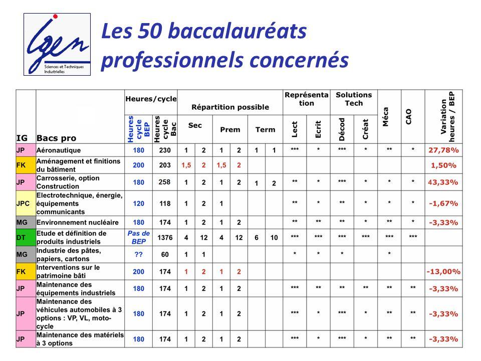 Les 50 baccalauréats professionnels concernés