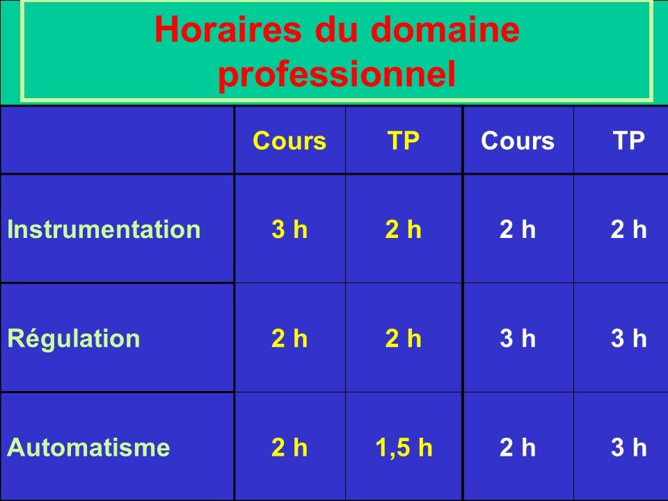 Horaires du domaine professionnel CoursTPCoursTP Instrumentation3 h2 h Régulation2 h 3 h Automatisme2 h1,5 h2 h3 h
