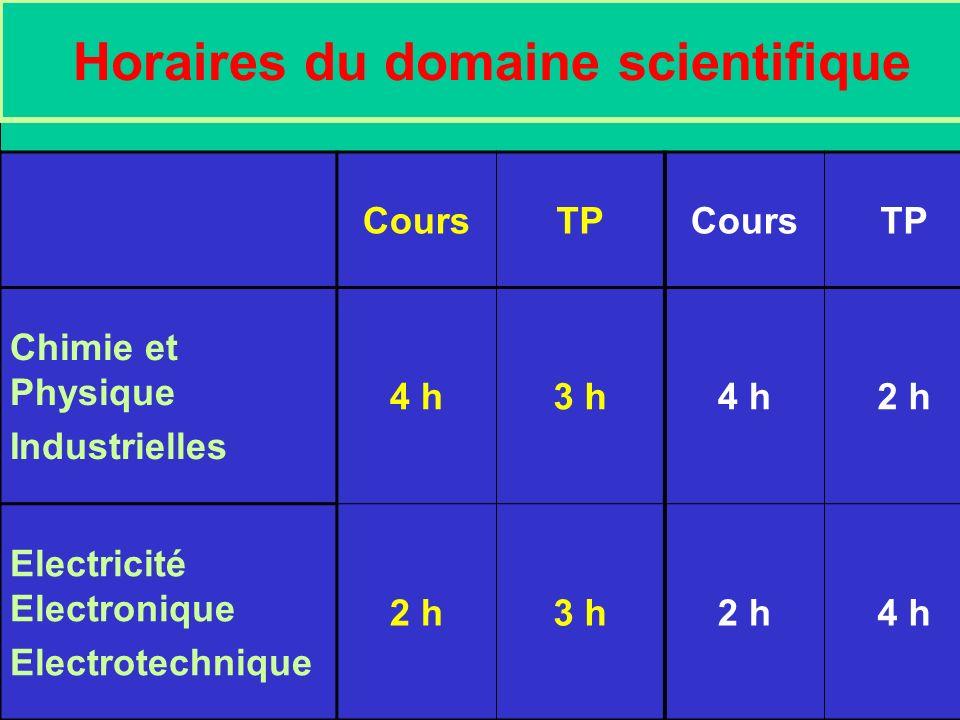 Horaires du domaine scientifique CoursTPCoursTP Chimie et Physique Industrielles 4 h3 h4 h2 h Electricité Electronique Electrotechnique 2 h3 h2 h4 h