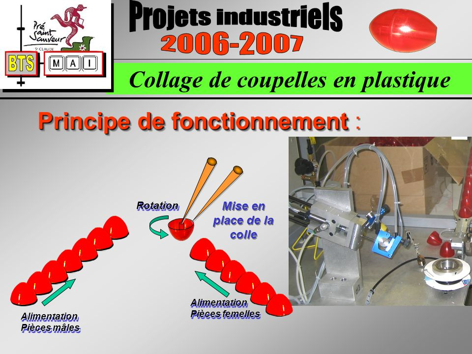 Collage de coupelles en plastique Principe de fonctionnement Principe de fonctionnement : Alimentation Pièces femelles Alimentation Pièces mâles Mise en place de la colle RotationRotation