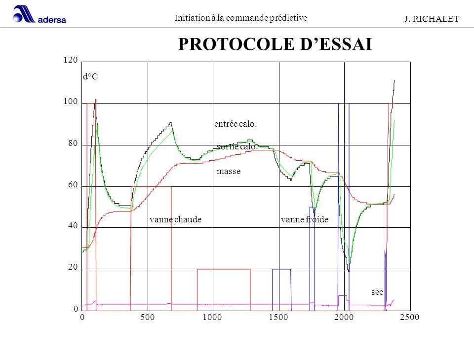 Initiation à la commande prédictive J. RICHALET 21 05001000150020002500 0 20 40 60 80 100 120 d°C sec vanne chaudevanne froide masse sortie calo. entr