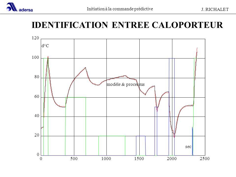 Initiation à la commande prédictive J. RICHALET 22 IDENTIFICATION ENTREE CALOPORTEUR 05001000150020002500 0 20 40 60 80 100 120 d°C sec modèle & proce