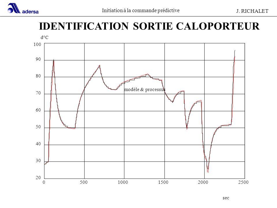 Initiation à la commande prédictive J. RICHALET 24 05001000150020002500 20 30 40 50 60 70 80 90 100 d°C sec modèle & processus IDENTIFICATION SORTIE C
