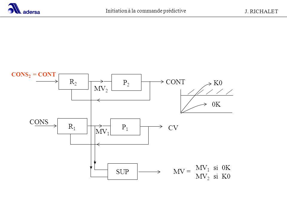 Initiation à la commande prédictive J. RICHALET CONS 2 = CONT R2R2 P2P2 R1R1 P1P1 SUP MV = MV 1 si 0K MV 2 si K0 CONS CV CONT K0 0K MV 2 MV 1