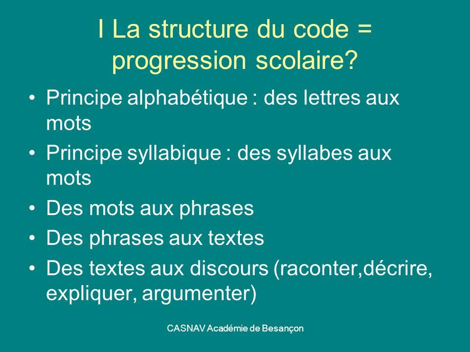 CASNAV Académie de Besançon I La structure du code = progression scolaire? Principe alphabétique : des lettres aux mots Principe syllabique : des syll