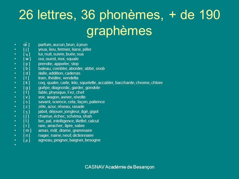 CASNAV Académie de Besançon 26 lettres, 36 phonèmes, + de 190 graphèmes œ̃ ]parfum, aucun, brun, à jeun [ j ]yeux, lieu, fermier, liane, piller [ ɥ ]l
