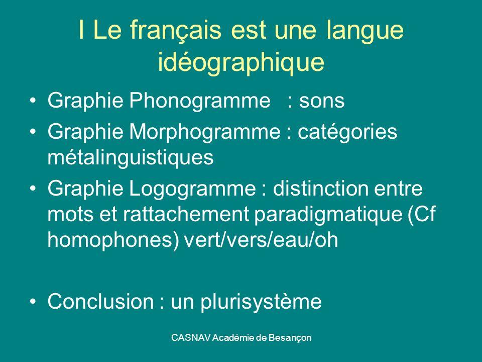 CASNAV Académie de Besançon I Le français est une langue idéographique Graphie Phonogramme : sons Graphie Morphogramme : catégories métalinguistiques