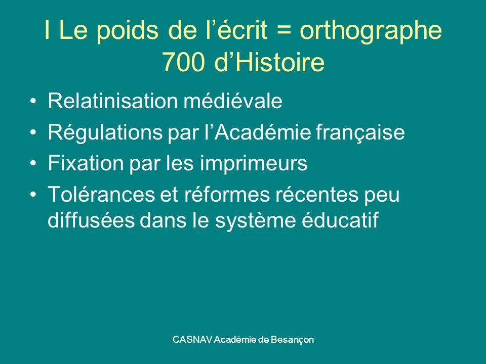 CASNAV Académie de Besançon I Le poids de lécrit = orthographe 700 dHistoire Relatinisation médiévale Régulations par lAcadémie française Fixation par