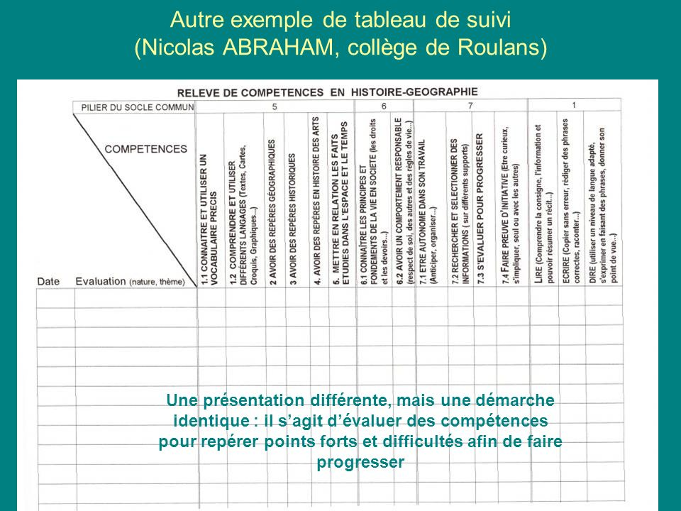 Autre exemple de tableau de suivi (Nicolas ABRAHAM, collège de Roulans) Une présentation différente, mais une démarche identique : il sagit dévaluer d