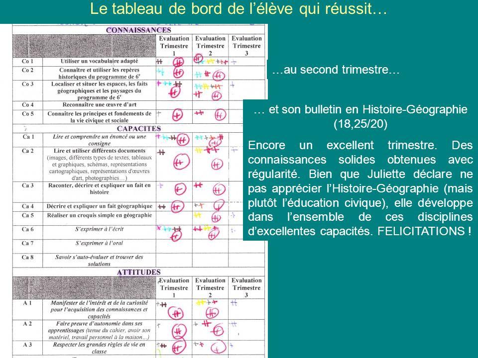 Un exemple de travail différencié de rédaction à loccasion de la séquence « Alexandre le Grand » (étape 1) Texte dAlexandre (élève dyslexique)… … et son évaluation Tableau de Bord dun élève en progrès, qui na pas « décroché »